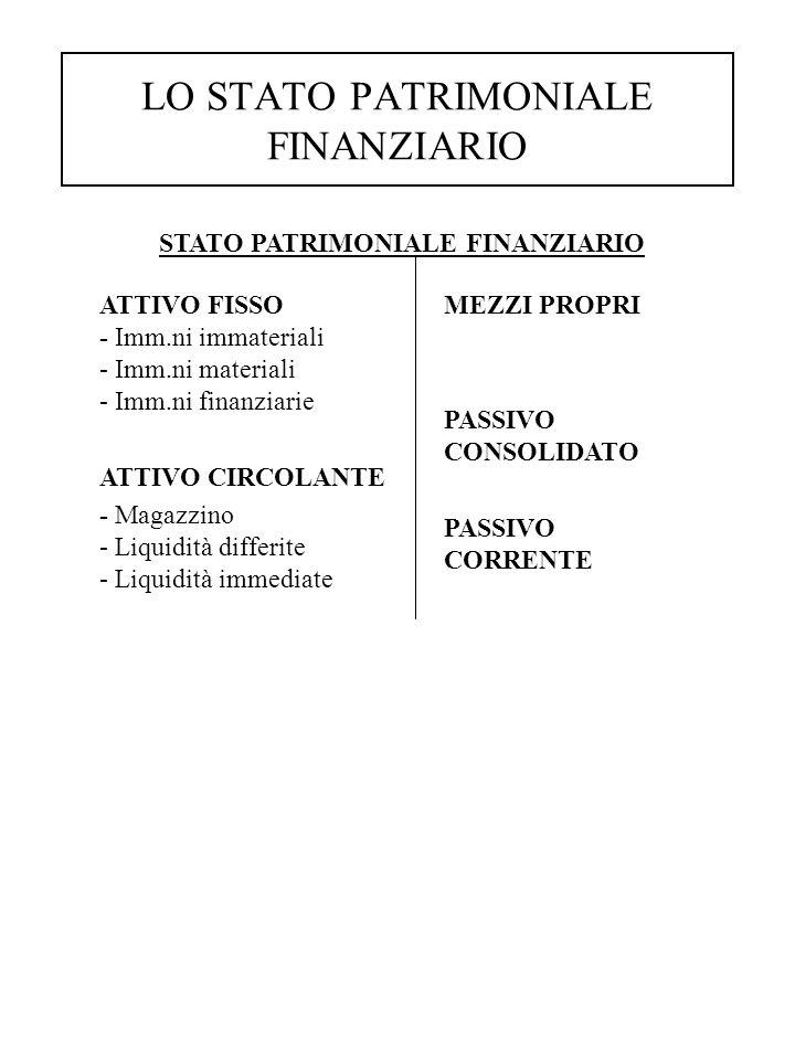 LO STATO PATRIMONIALE FINANZIARIO STATO PATRIMONIALE FINANZIARIO MEZZI PROPRI PASSIVO CONSOLIDATO PASSIVO CORRENTE ATTIVO FISSO - Imm.ni immateriali - Imm.ni materiali - Imm.ni finanziarie ATTIVO CIRCOLANTE - Magazzino - Liquidità differite - Liquidità immediate