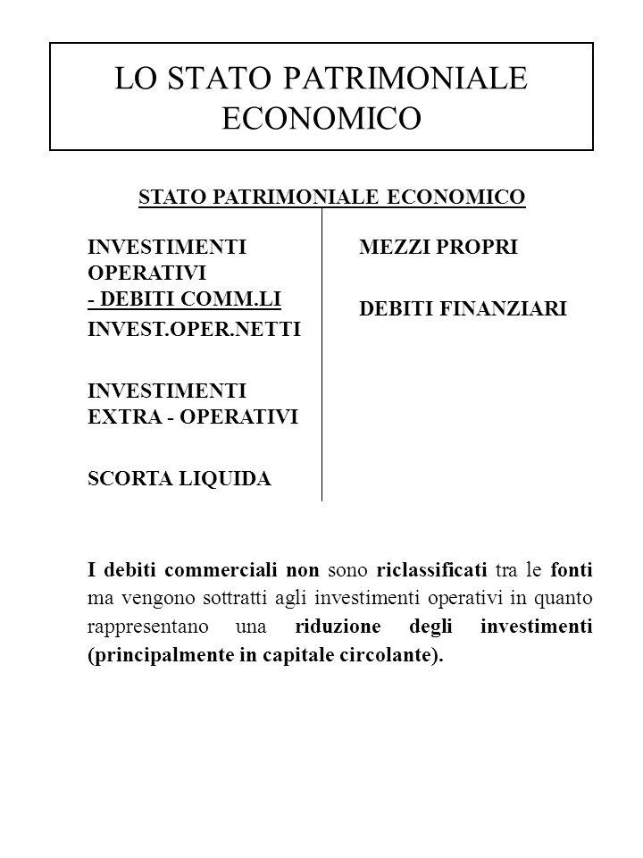 LO STATO PATRIMONIALE ECONOMICO STATO PATRIMONIALE ECONOMICO MEZZI PROPRI DEBITI FINANZIARI INVESTIMENTI OPERATIVI - DEBITI COMM.LI INVEST.OPER.NETTI INVESTIMENTI EXTRA - OPERATIVI SCORTA LIQUIDA I debiti commerciali non sono riclassificati tra le fonti ma vengono sottratti agli investimenti operativi in quanto rappresentano una riduzione degli investimenti (principalmente in capitale circolante).