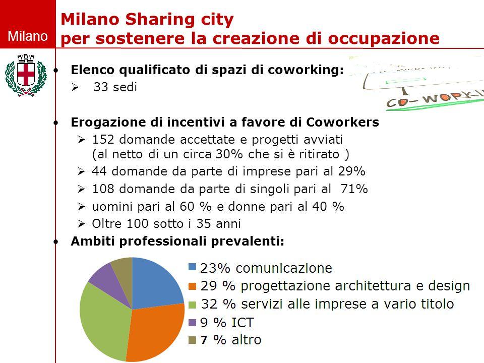 Milano Elenco qualificato di spazi di coworking:  33 sedi Erogazione di incentivi a favore di Coworkers  152 domande accettate e progetti avviati (a