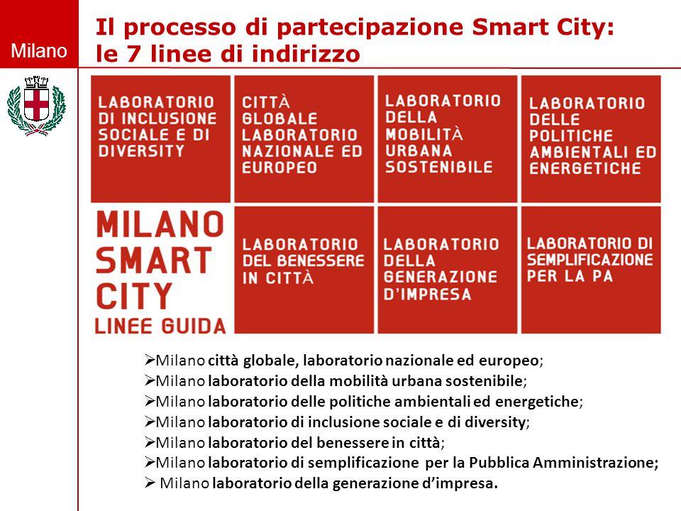 Milano Il processo di partecipazione Smart City: le 7 linee di indirizzo  Milano città globale, laboratorio nazionale ed europeo;  Milano laboratori