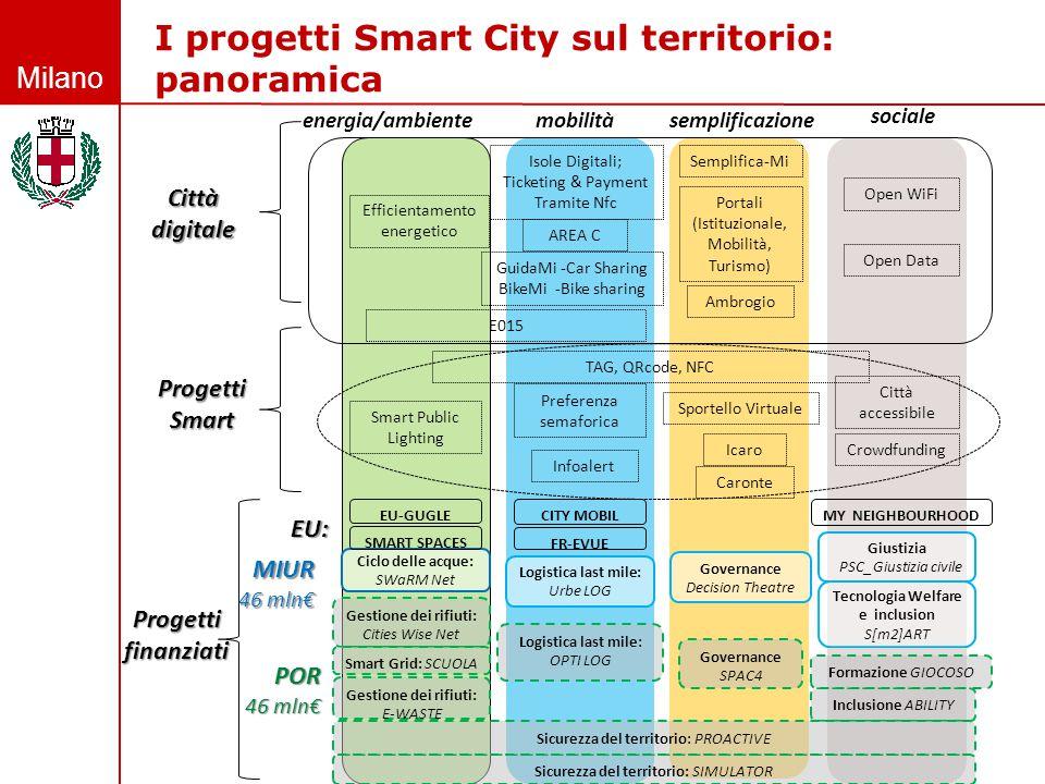 Milano Ambrogio Semplifica-Mi Open WiFi Portali (Istituzionale, Mobilità, Turismo) Open Data AREA C Isole Digitali; Ticketing & Payment Tramite Nfc Gu