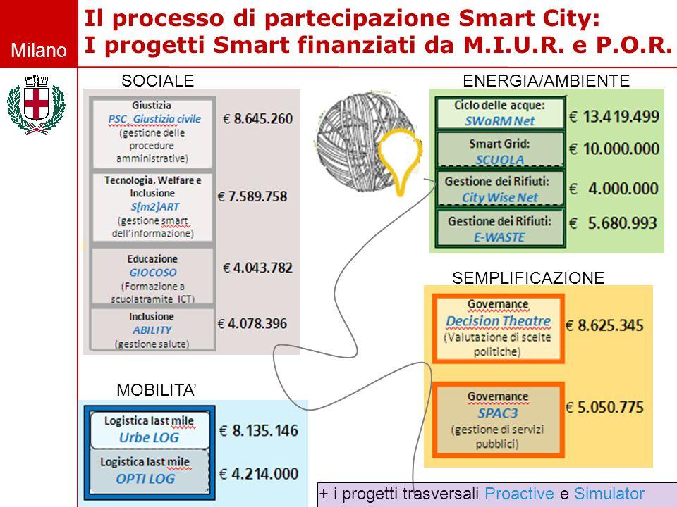 Milano Il processo di partecipazione Smart City: I progetti Smart finanziati da M.I.U.R. e P.O.R. ENERGIA/AMBIENTE SEMPLIFICAZIONE SOCIALE MOBILITA' +