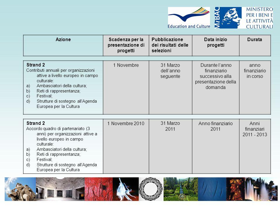 AzioneScadenza per la presentazione di progetti Pubblicazione dei risultati delle selezioni Data inizio progetti Durata Strand 2 Contributi annuali per organizzazioni attive a livello europeo in campo culturale: a)Ambasciatori della cultura; b)Reti di rappresentanza; c)Festival; d)Strutture di sostegno all'Agenda Europea per la Cultura 1 Novembre31 Marzo dell'anno seguente Durante l'anno finanziario successivo alla presentazione della domanda anno finanziario in corso Strand 2 Accordo quadro di partenariato (3 anni) per organizzazioni attive a livello europeo in campo culturale: a)Ambasciatori della cultura; b)Reti di rappresentanza; c)Festival; d)Strutture di sostegno all'Agenda Europea per la Cultura 1 Novembre 201031 Marzo 2011 Anno finanziario 2011 Anni finanziari 2011 - 2013
