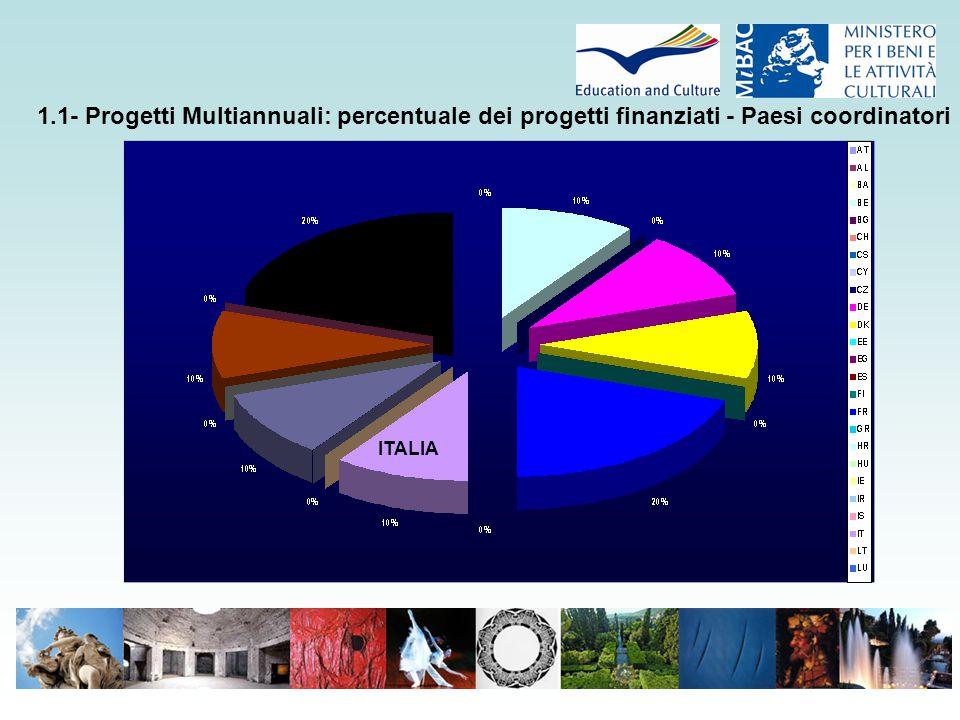 1.1- Progetti Multiannuali: percentuale dei progetti finanziati - Paesi coordinatori ITALIA