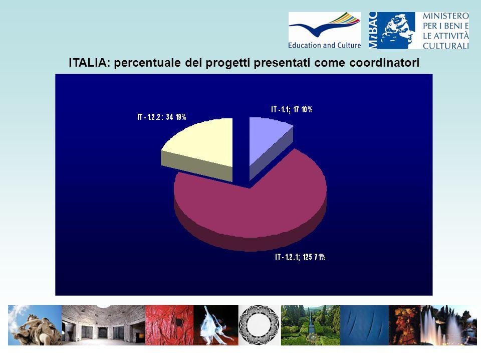 ITALIA: percentuale dei progetti presentati come coordinatori