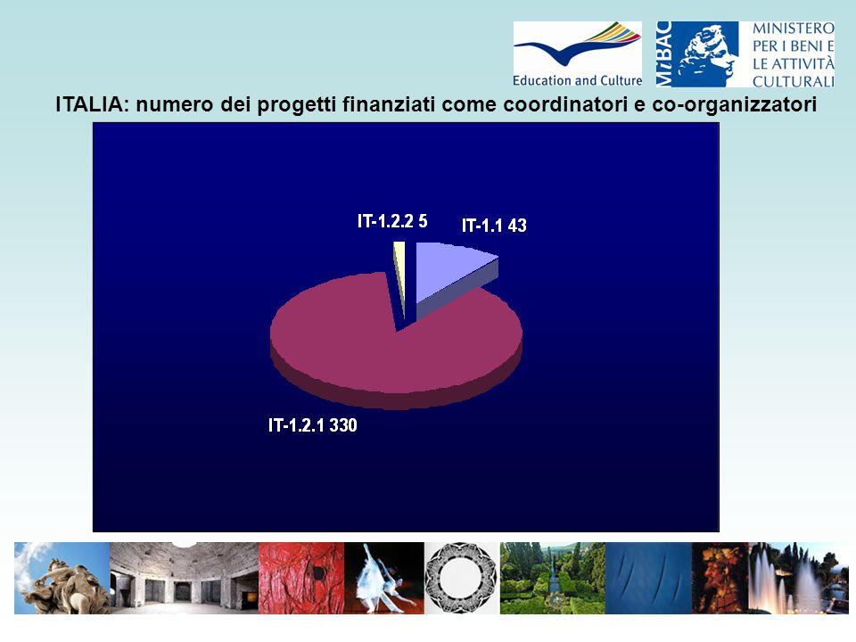 ITALIA: numero dei progetti finanziati come coordinatori e co-organizzatori