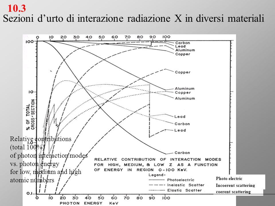Sezioni d'urto di interazione radiazione X in diversi materiali Relative contributions (total 100%) of photon interaction modes vs. photon energy for