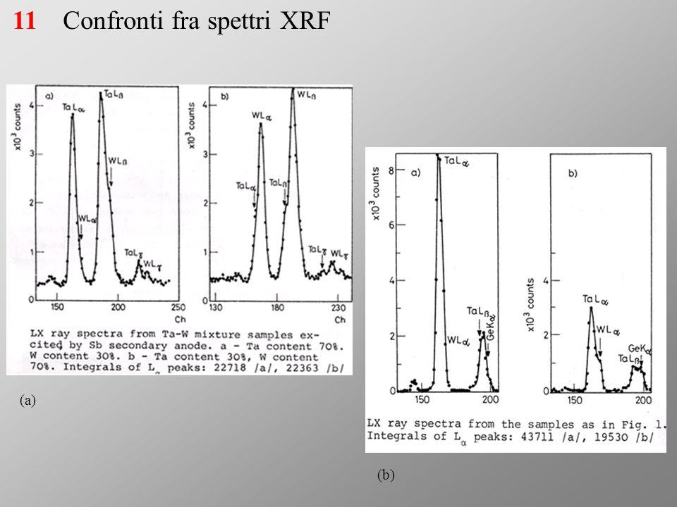 Confronti fra spettri XRF (a) (b) 11