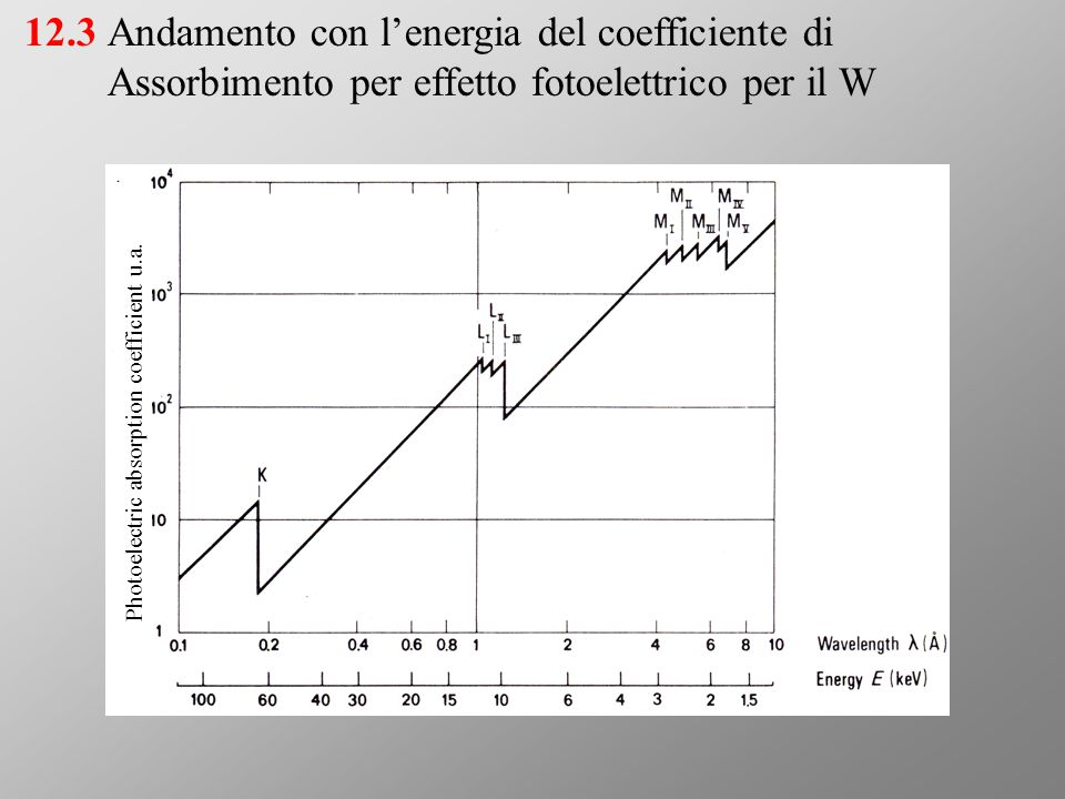 Filtro di zirconio su anodo di molidbeno13.3 Photoelectric absorption coefficient (cm 2 /g)
