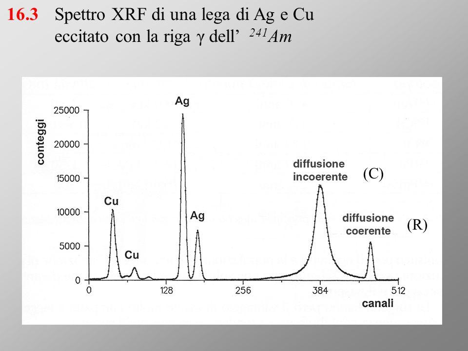 (C) (R) Spettro XRF di una lega di Ag e Cu eccitato con la riga γ dell' 241 Am 16.3
