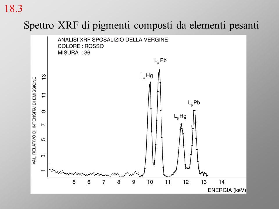 Spettro XRF di pigmenti composti da elementi pesanti 18.3
