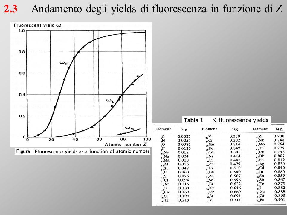 Andamento degli yields di fluorescenza in funzione di Z2.3