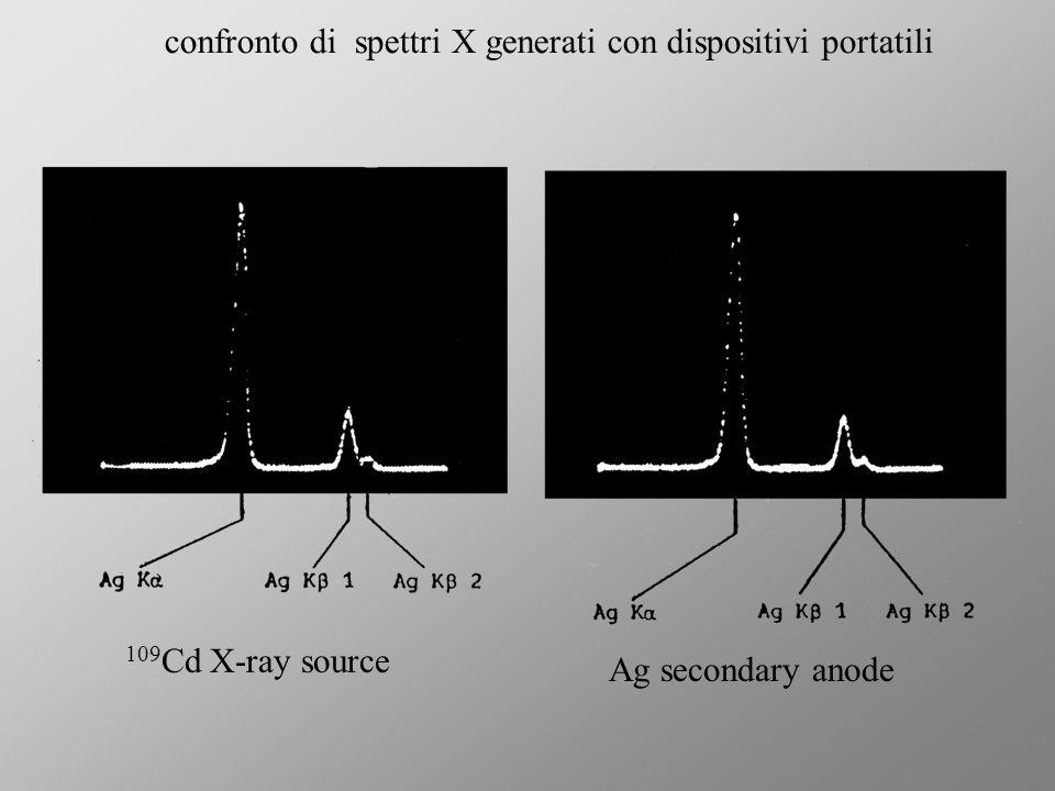 109 Cd X-ray source Ag secondary anode confronto di spettri X generati con dispositivi portatili 9.3