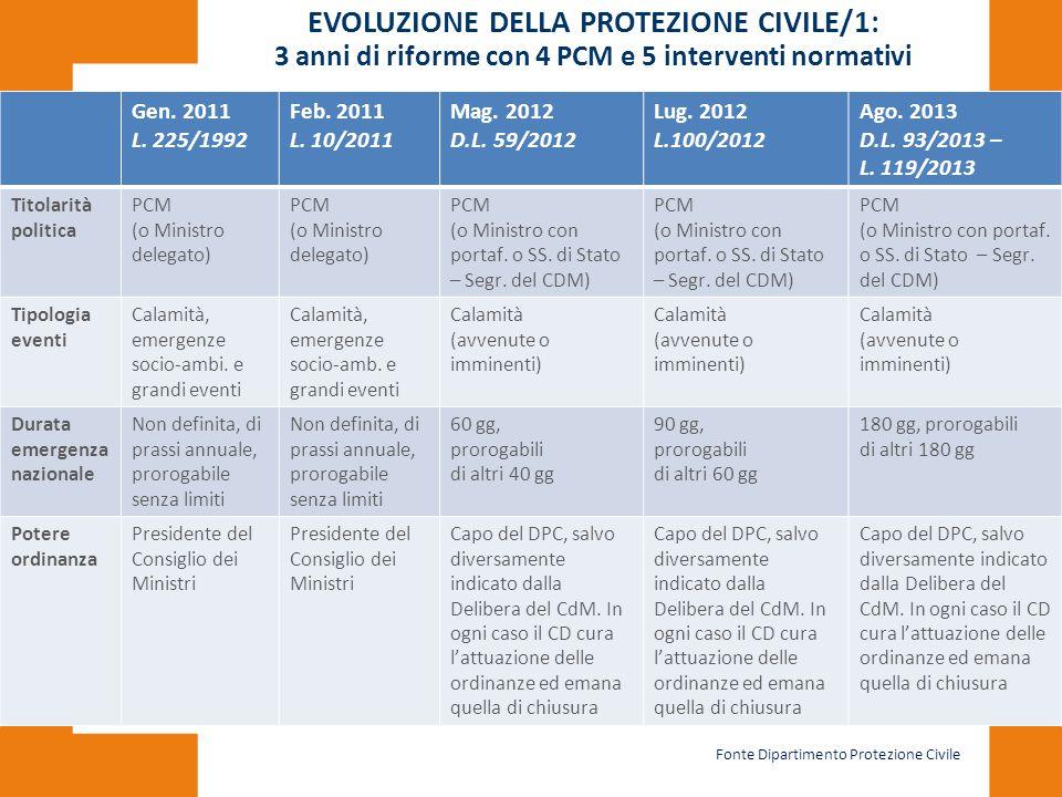 EVOLUZIONE DELLA PROTEZIONE CIVILE/1: 3 anni di riforme con 4 PCM e 5 interventi normativi Gen. 2011 L. 225/1992 Feb. 2011 L. 10/2011 Mag. 2012 D.L. 5