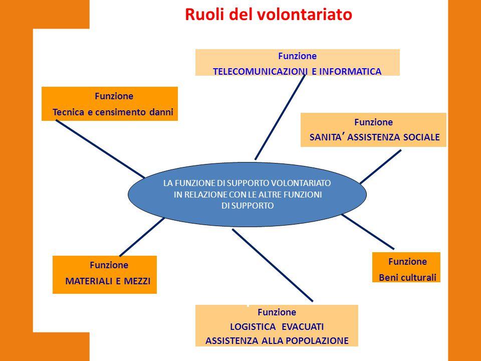 LA FUNZIONE DI SUPPORTO VOLONTARIATO IN RELAZIONE CON LE ALTRE FUNZIONI DI SUPPORTO Funzione Tecnica e censimento danni Funzione LOGISTICA EVACUATI AS