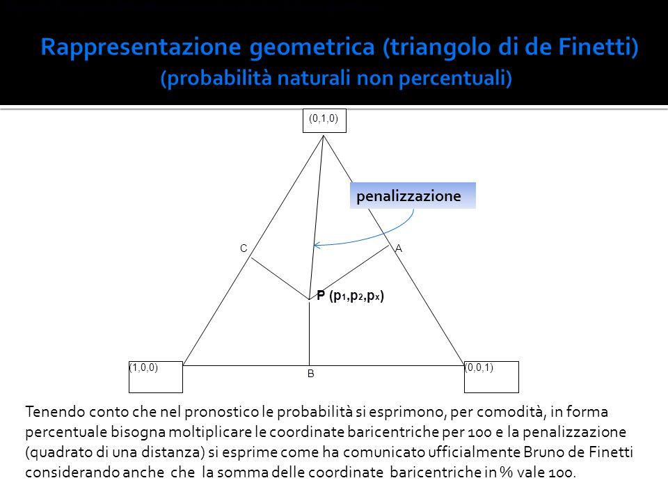 (1,0,0)(0,0,1) CA. P (p 1,p 2,p x ) B (0,1,0) Figura 2. Triangolo di de Finetti per i pronostici calcistici in forma geometrica. penalizzazione Tenend