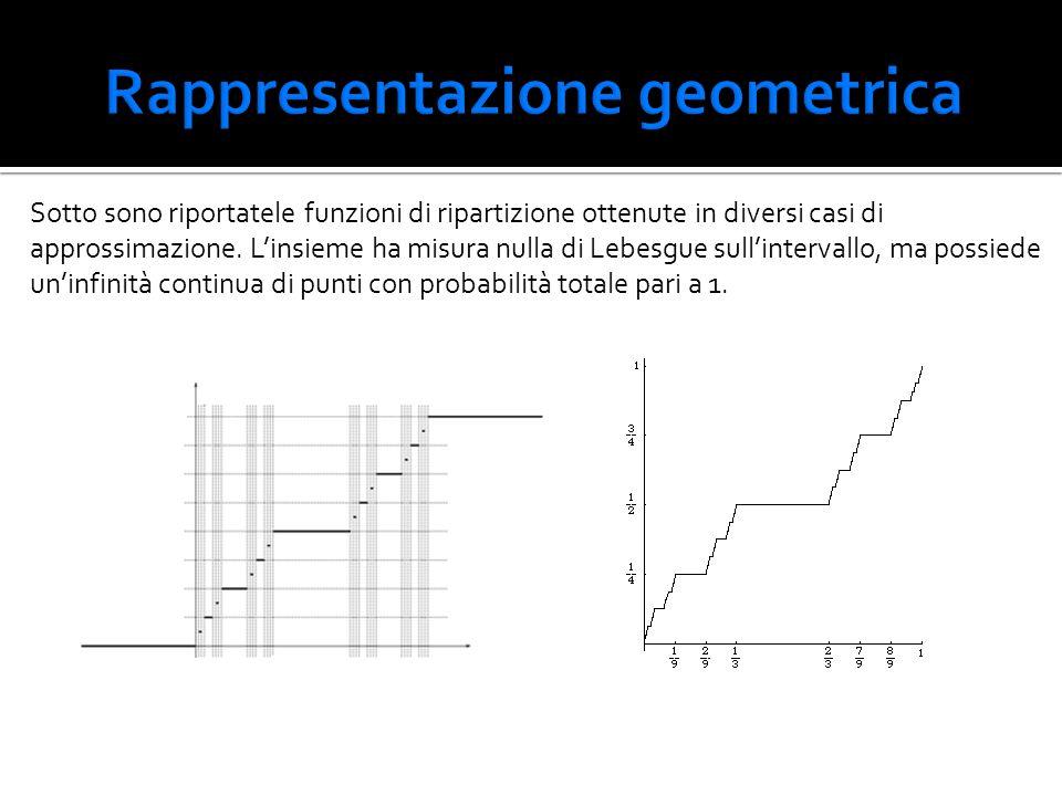 Sotto sono riportatele funzioni di ripartizione ottenute in diversi casi di approssimazione. L'insieme ha misura nulla di Lebesgue sull'intervallo, ma