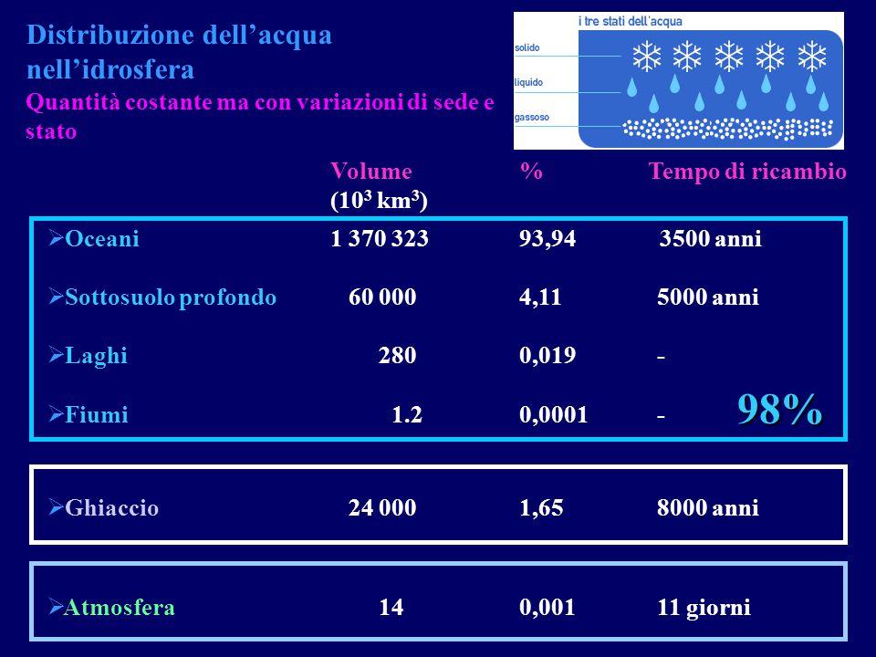  Oceani1 370 32393,943500 anni Distribuzione dell'acqua nell'idrosfera Quantità costante ma con variazioni di sede e stato Volume%Tempo di ricambio (