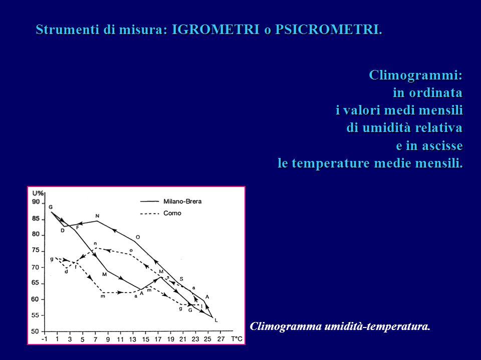 Strumenti di misura: IGROMETRI o PSICROMETRI. Climogrammi: in ordinata i valori medi mensili di umidità relativa e in ascisse le temperature medie men