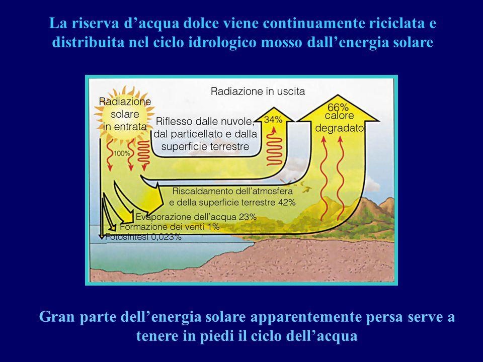 Gran parte dell'energia solare apparentemente persa serve a tenere in piedi il ciclo dell'acqua La riserva d'acqua dolce viene continuamente riciclata