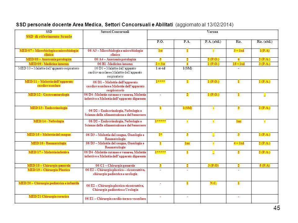 44 UNIVERSITÀ DEGLI STUDI DI VERONA Direzione Didattica e Servizi agli Studenti Macro Area Scienze della Vita e della Salute SSD personale docente Area Medica, Settori Concorsuali e Abilitati (aggiornato al 13/02/2014) SSD SSD di riferimento Scuole Settori Concorsuali Verona P.O.P.A.P.A.