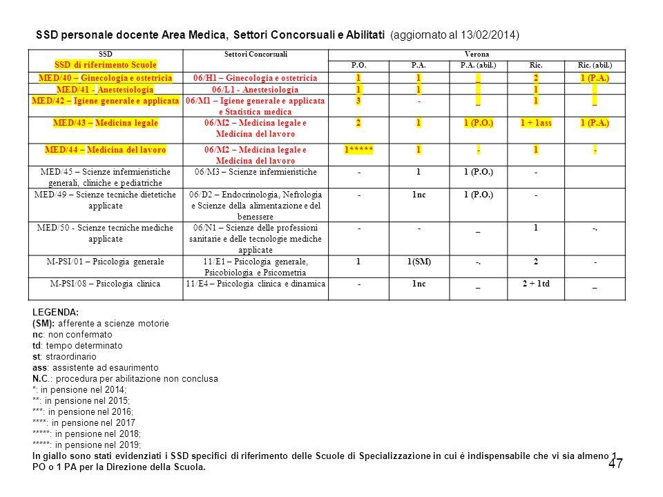 46 SSD SSD di riferimento Scuole Settori ConcorsualiVerona P.O.P.A.P.A.