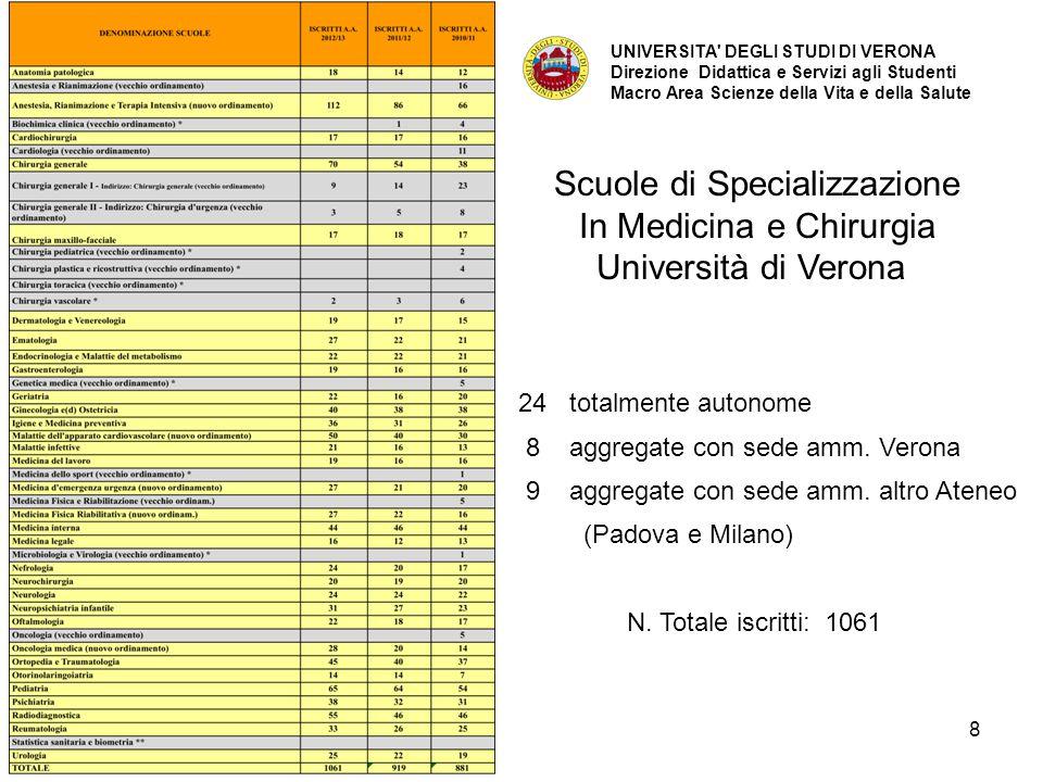 38 AREA SERVIZI CLINICI Classe dei servizi clinici biomedici Genetica Medica (5 anni) (Scuola aggregata con l'Università di Padova che è sede amministrativa) Classe della Sanità Pubblica Igiene e Medicina preventiva (5 anni) (Sede autonoma) Medicina del Lavoro (5 anni) (Sede autonoma) Medicina Legale (5 anni) (Sede autonoma) Statistica Sanitaria e Biometria (5 anni) (Scuola aggregata con l'Università di Milano che è sede amministrativa)