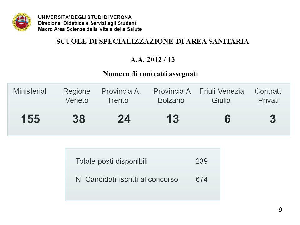 29 AREA MEDICA Classe Medicina specialistica Durata 5 anni Dermatologia e Venereologia (Sede autonoma) Ematologia (Scuola aggregata con l'Università di Padova.