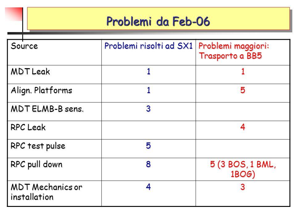 Problemi da Feb-06 Source Problemi risolti ad SX1 Problemi maggiori: Trasporto a BB5 MDT Leak 11 Align. Platforms 15 MDT ELMB-B sens. 3 RPC Leak 4 RPC