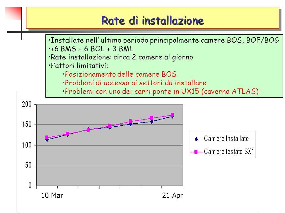 Rate di installazione 10 Mar21 Apr Installate nell' ultimo periodo principalmente camere BOS, BOF/BOG +6 BMS + 6 BOL + 3 BML Rate installazione: circa 2 camere al giorno Fattori limitativi: Posizionamento delle camere BOS Problemi di accesso ai settori da installare Problemi con uno dei carri ponte in UX15 (caverna ATLAS)