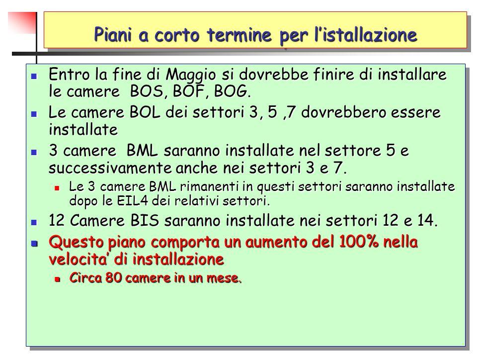 Piani a corto termine per l'istallazione Entro la fine di Maggio si dovrebbe finire di installare le camere BOS, BOF, BOG. Entro la fine di Maggio si