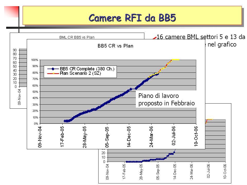 Settori 4,5,6 BOS/BOL/BML Installazione di una BOS Settori 4 e 6 BOS completati Settore 5 BOL side A completato Settore 5 BML side A 3/6 camere installate