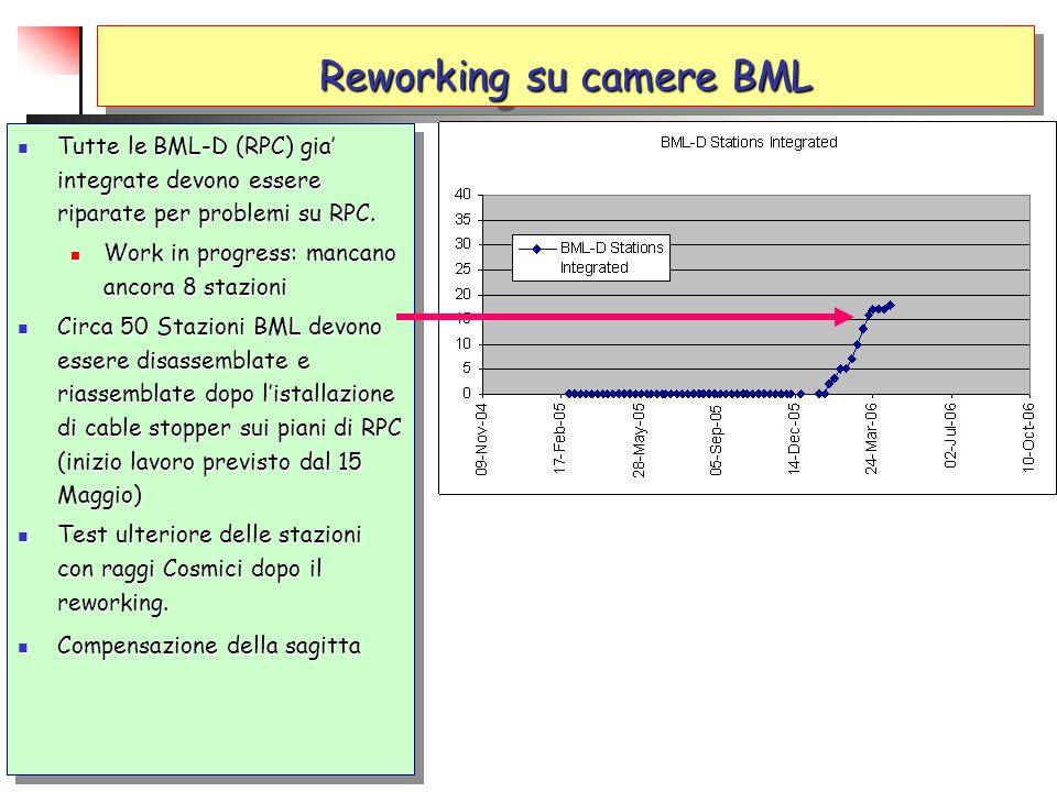 Reworking su camere BML Tutte le BML-D (RPC) gia' integrate devono essere riparate per problemi su RPC. Tutte le BML-D (RPC) gia' integrate devono ess