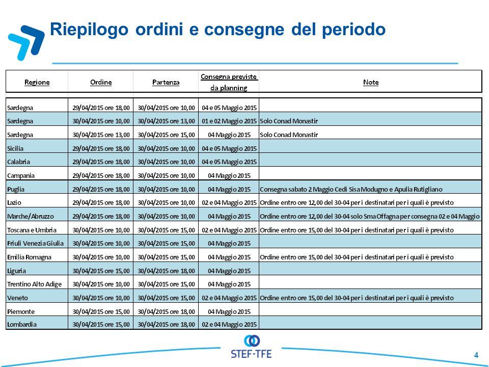 Piattaforme GS/Carrefour Sono previste le consegne nella giornata di sabato 02 Maggio 2015 nelle Piattaforme di Airola (BN), Santa Palomba(RM), Rivalta (To) e Massalengo (LO).