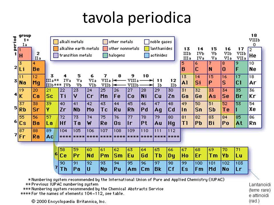 tavola periodica Lantanoidi (terre rare) e attinoidi (rad.)