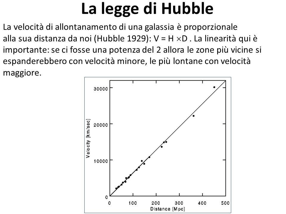 La legge di Hubble La velocità di allontanamento di una galassia è proporzionale. La linearità qui è importante: se ci fosse una potenza del 2 allora