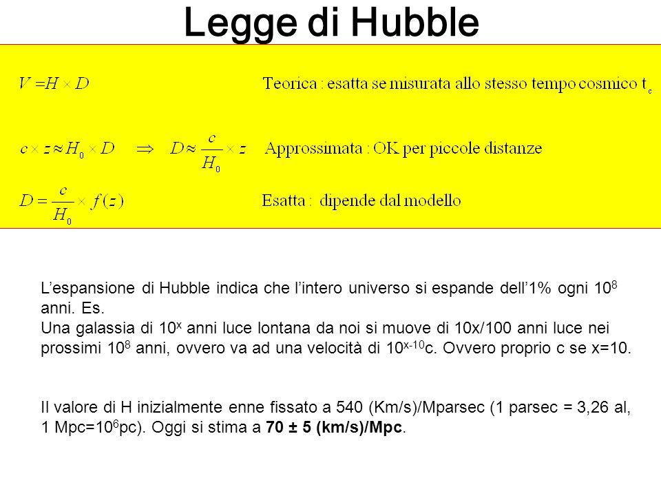 Legge di Hubble L'espansione di Hubble indica che l'intero universo si espande dell'1% ogni 10 8 anni. Es. Una galassia di 10 x anni luce lontana da n