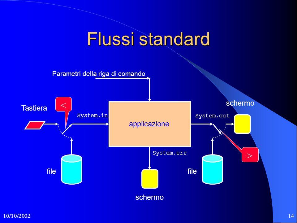 10/10/200214 Flussi standard Tastiera file applicazione schermo file System.in System.out System.err Parametri della riga di comando schermo < >