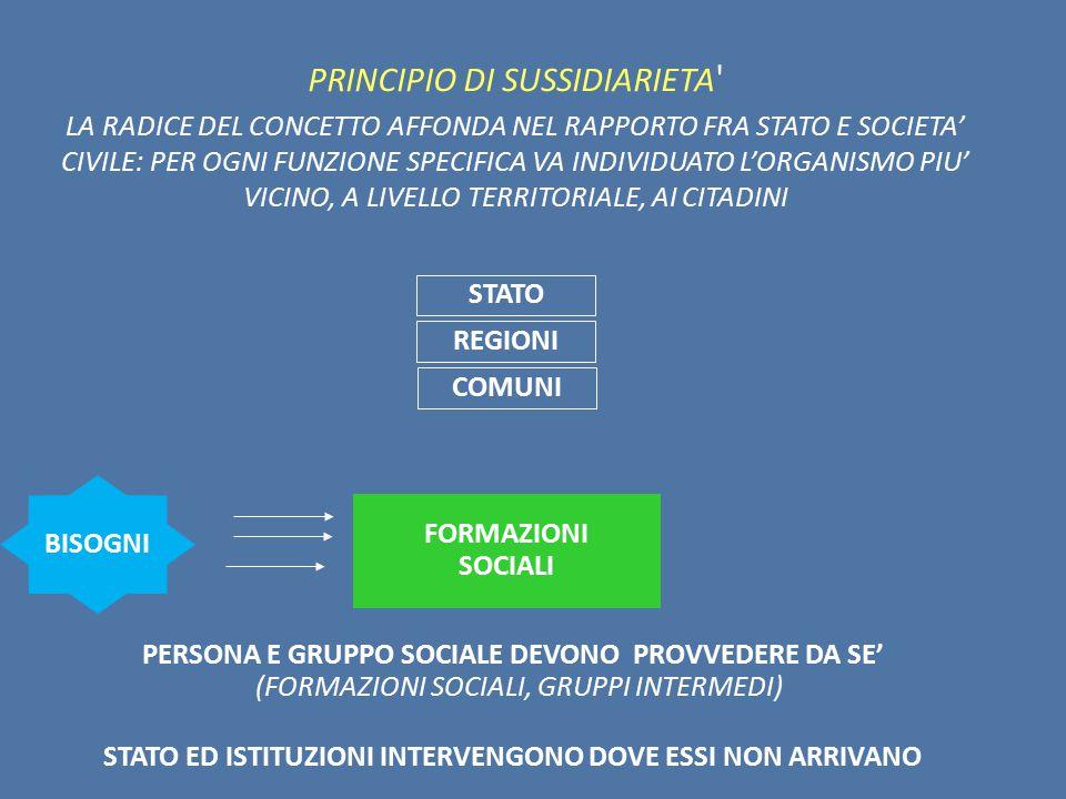 PRINCIPIO DI SUSSIDIARIETA LA RADICE DEL CONCETTO AFFONDA NEL RAPPORTO FRA STATO E SOCIETA' CIVILE: PER OGNI FUNZIONE SPECIFICA VA INDIVIDUATO L'ORGANISMO PIU' VICINO, A LIVELLO TERRITORIALE, AI CITADINI BISOGNI FORMAZIONI SOCIALI STATO REGIONI COMUNI PERSONA E GRUPPO SOCIALE DEVONO PROVVEDERE DA SE' (FORMAZIONI SOCIALI, GRUPPI INTERMEDI) STATO ED ISTITUZIONI INTERVENGONO DOVE ESSI NON ARRIVANO