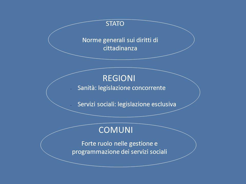 Norme generali sui diritti di cittadinanza REGIONI - Sanità: legislazione concorrente - Servizi sociali: legislazione esclusiva COMUNI Forte ruolo nelle gestione e programmazione dei servizi sociali STATO