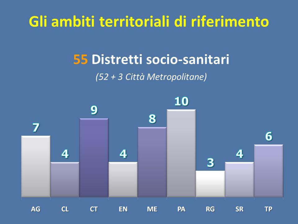 Gli ambiti territoriali di riferimento 55 Distretti socio-sanitari (52 + 3 Città Metropolitane)
