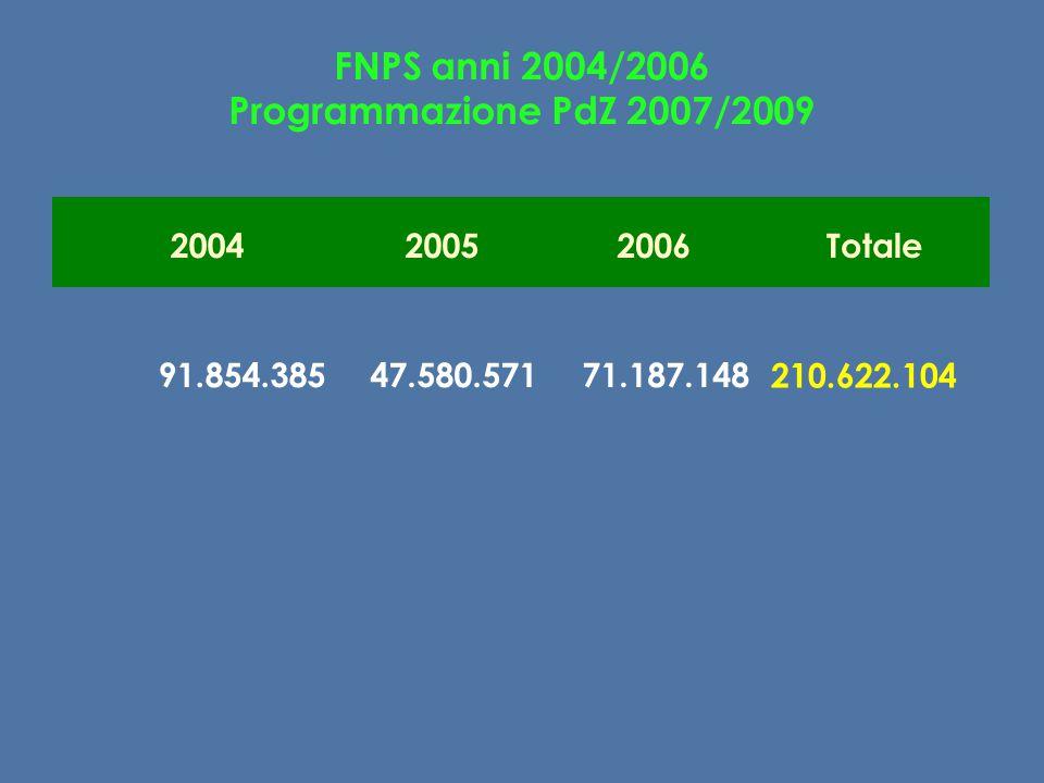 FNPS anni 2004/2006 Programmazione PdZ 2007/2009 200420052006Totale 91.854.38547.580.57171.187.148 210.622.104