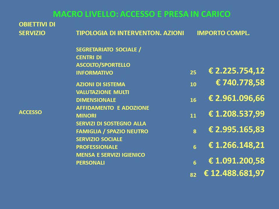 MACRO LIVELLO: ACCESSO E PRESA IN CARICO OBIETTIVI DI SERVIZIOTIPOLOGIA DI INTERVENTON.