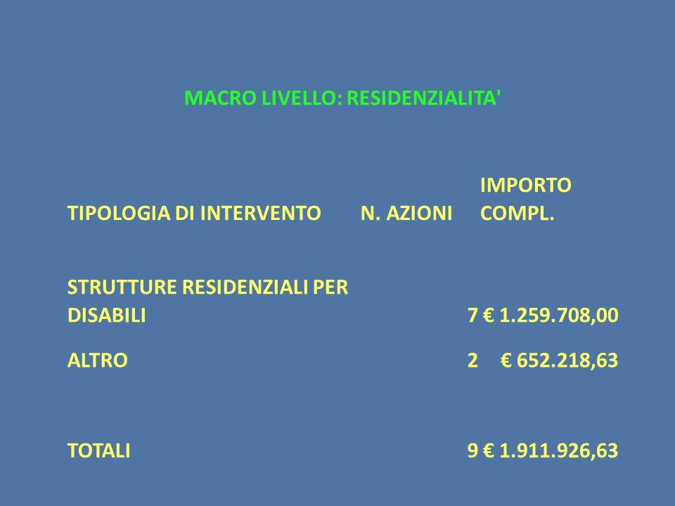 MACRO LIVELLO: RESIDENZIALITA TIPOLOGIA DI INTERVENTON.