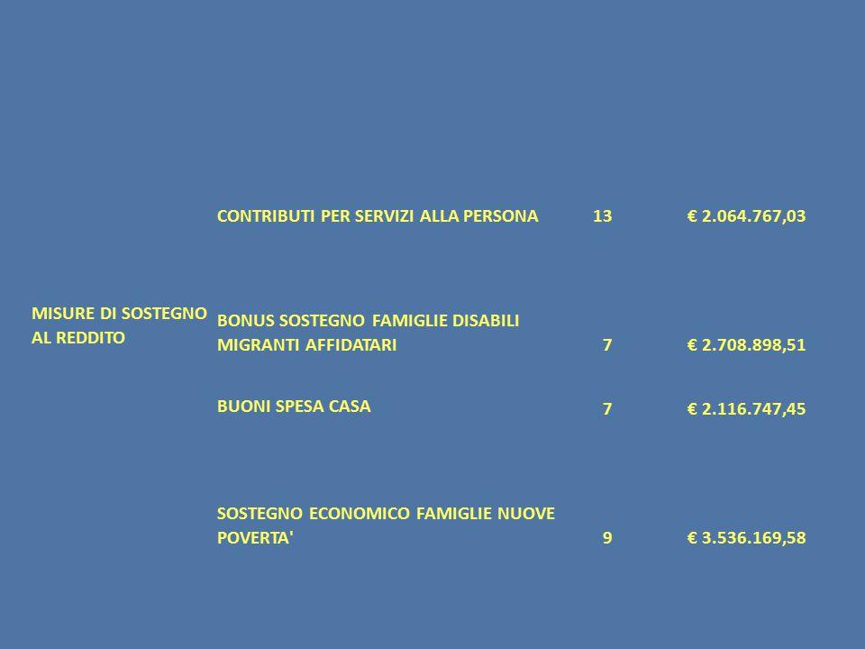 MISURE DI SOSTEGNO AL REDDITO CONTRIBUTI PER SERVIZI ALLA PERSONA13€ 2.064.767,03 BONUS SOSTEGNO FAMIGLIE DISABILI MIGRANTI AFFIDATARI7€ 2.708.898,51 BUONI SPESA CASA 7€ 2.116.747,45 SOSTEGNO ECONOMICO FAMIGLIE NUOVE POVERTA 9€ 3.536.169,58