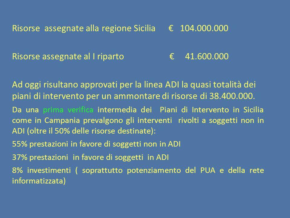 Risorse assegnate alla regione Sicilia € 104.000.000 Risorse assegnate al I riparto € 41.600.000 Ad oggi risultano approvati per la linea ADI la quasi totalità dei piani di intervento per un ammontare di risorse di 38.400.000.