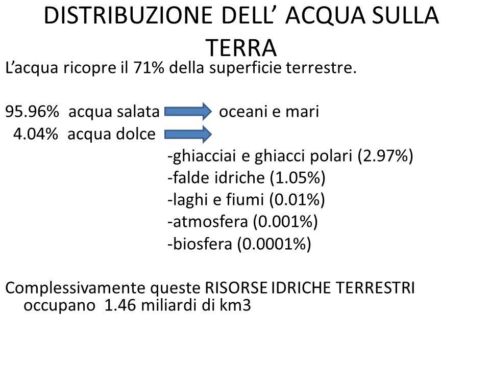 DISTRIBUZIONE DELL' ACQUA SULLA TERRA L'acqua ricopre il 71% della superficie terrestre.