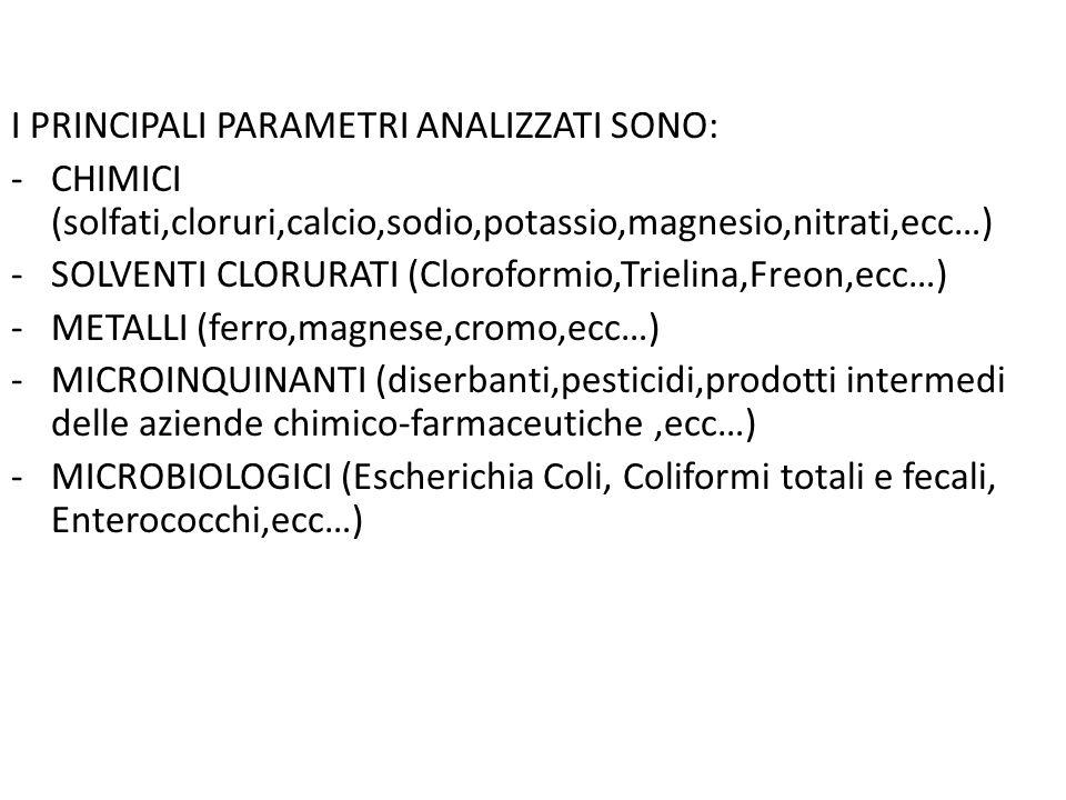 I PRINCIPALI PARAMETRI ANALIZZATI SONO: -CHIMICI (solfati,cloruri,calcio,sodio,potassio,magnesio,nitrati,ecc…) -SOLVENTI CLORURATI (Cloroformio,Trielina,Freon,ecc…) -METALLI (ferro,magnese,cromo,ecc…) -MICROINQUINANTI (diserbanti,pesticidi,prodotti intermedi delle aziende chimico-farmaceutiche,ecc…) -MICROBIOLOGICI (Escherichia Coli, Coliformi totali e fecali, Enterococchi,ecc…)