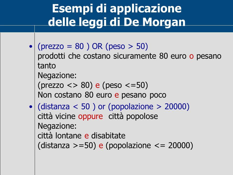 Osservazioni Le leggi di De Morgan sono utili per negare espressioni complesse: not ( X>5 or N 5) and (not(N<1000)) Le leggi di De Morgan mostrano che