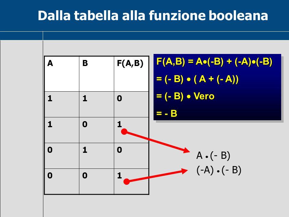 Costruire la tabella di verità delle espressioni logiche: 1) A  (- B) + C 2) A + B  (C  (- C)) 3) A  B + (C  (- C)) 4) (A + (- A))  B Applicare